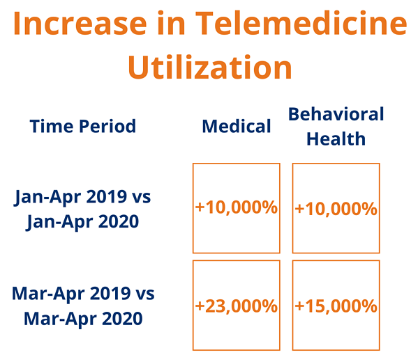 Increase in Telemedicine Utilization (1)