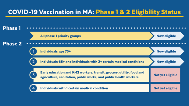 covidvaccine_phases-1-and-2ab-timing-by-group_social_1920x1080-no-url